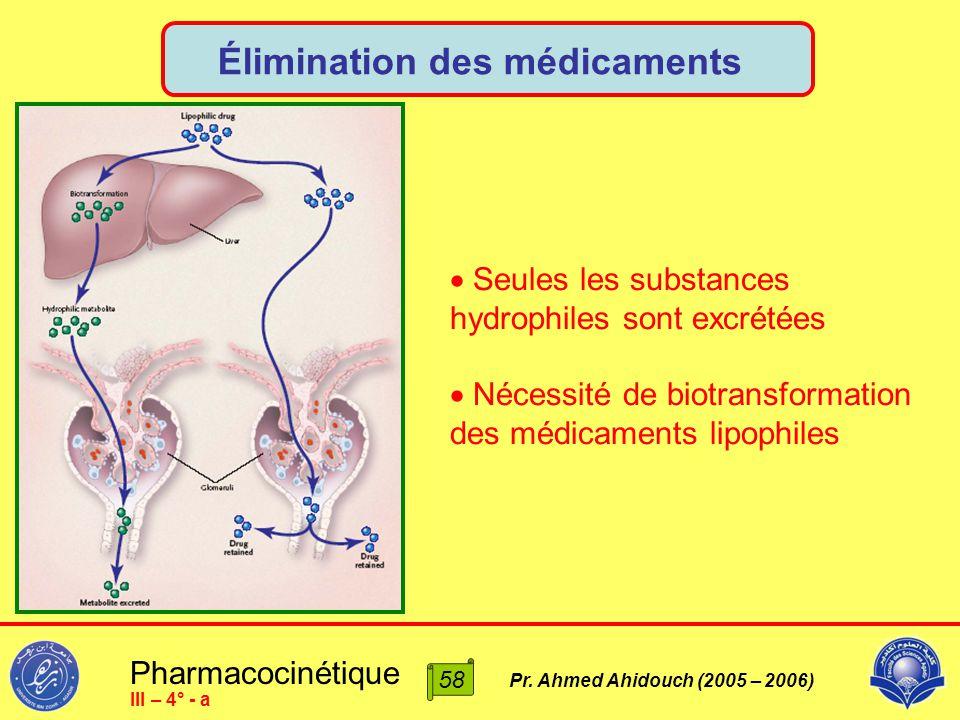 Élimination des médicaments