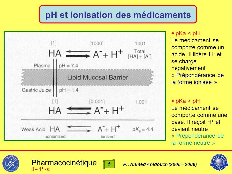 pH et ionisation des médicaments