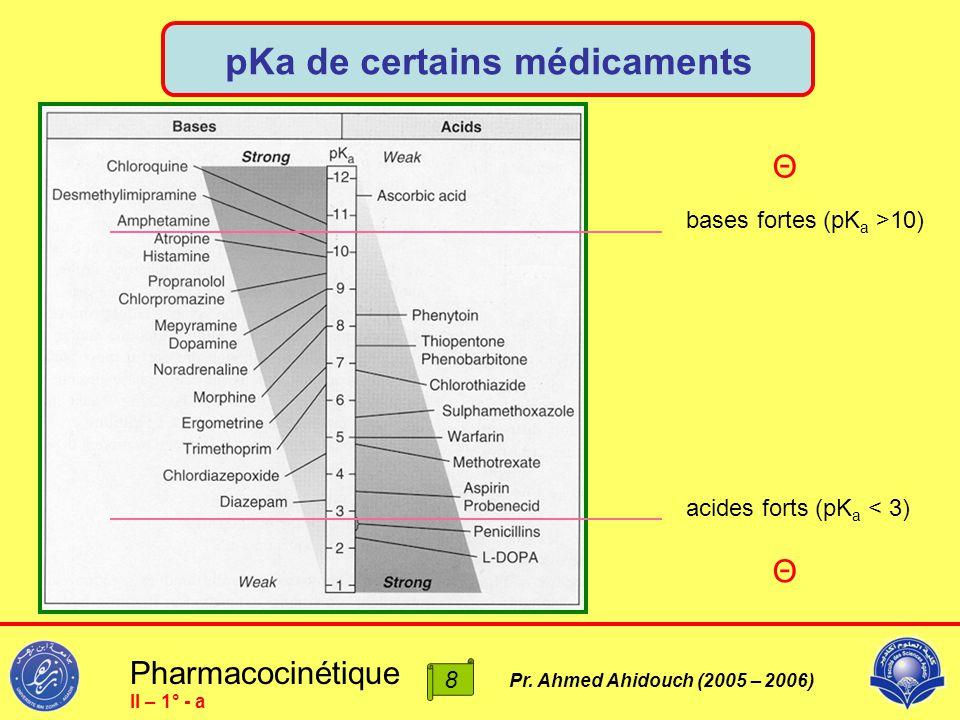 pKa de certains médicaments