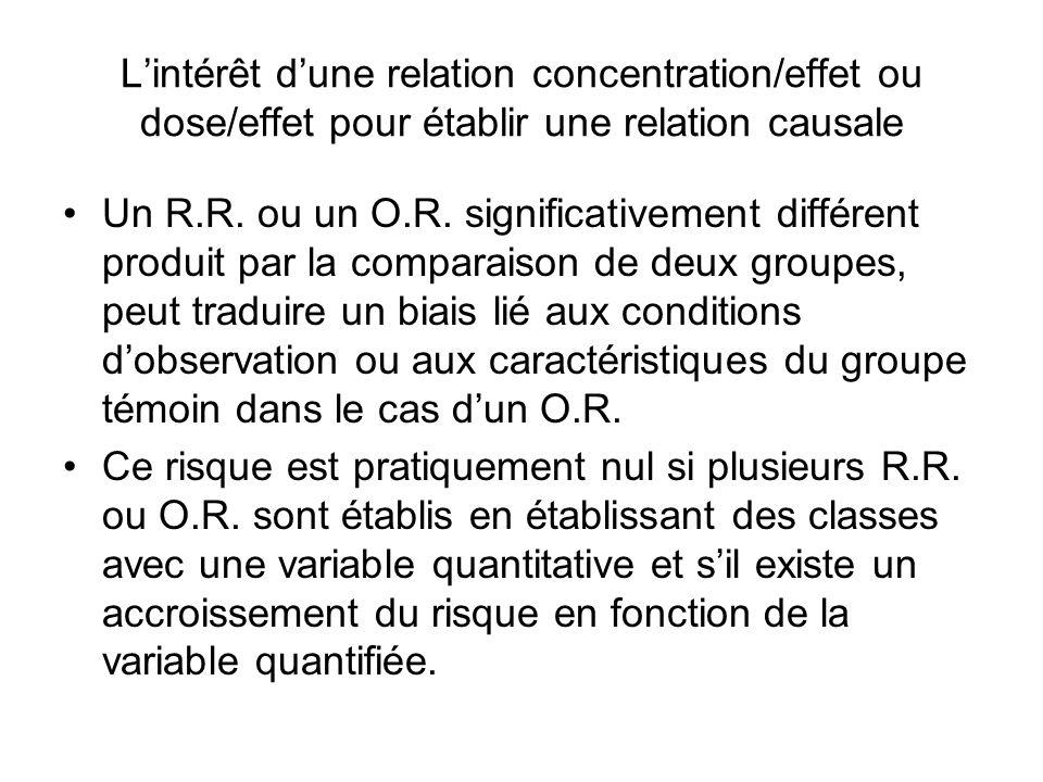 L'intérêt d'une relation concentration/effet ou dose/effet pour établir une relation causale