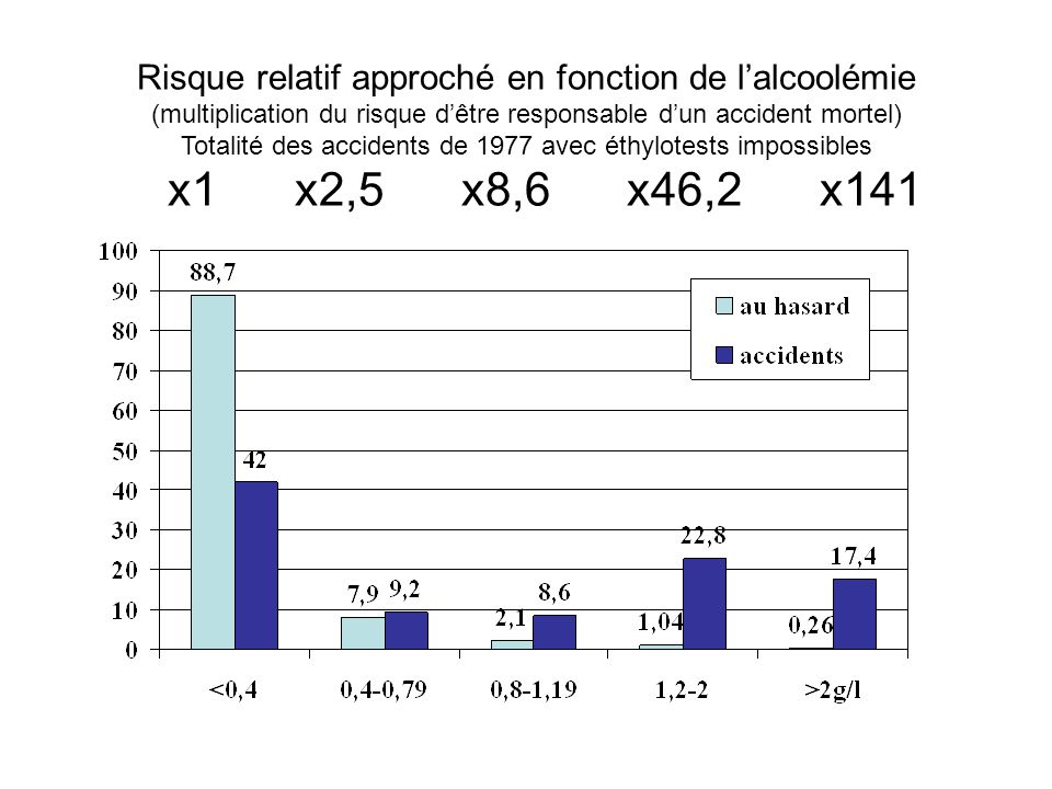 Risque relatif approché en fonction de l'alcoolémie (multiplication du risque d'être responsable d'un accident mortel) Totalité des accidents de 1977 avec éthylotests impossibles x1 x2,5 x8,6 x46,2 x141