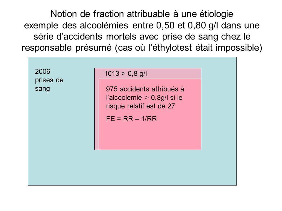 Notion de fraction attribuable à une étiologie exemple des alcoolémies entre 0,50 et 0,80 g/l dans une série d'accidents mortels avec prise de sang chez le responsable présumé (cas où l'éthylotest était impossible)