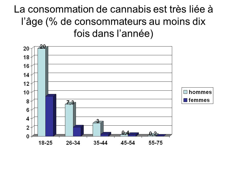 La consommation de cannabis est très liée à l'âge (% de consommateurs au moins dix fois dans l'année)