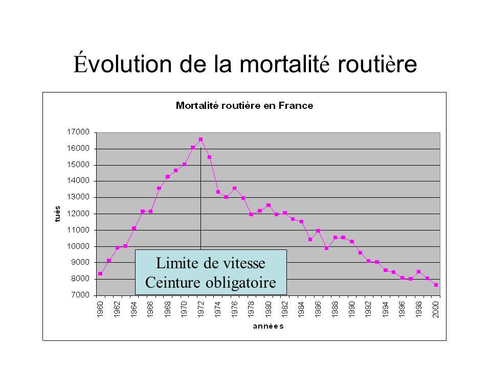 Évolution de la mortalité routière