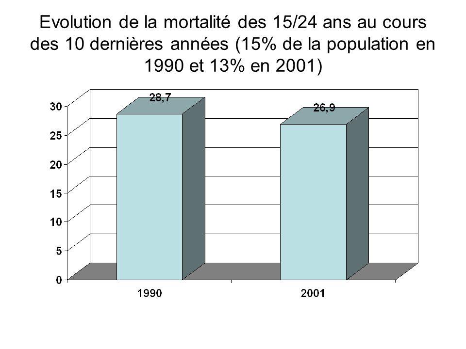 Evolution de la mortalité des 15/24 ans au cours des 10 dernières années (15% de la population en 1990 et 13% en 2001)