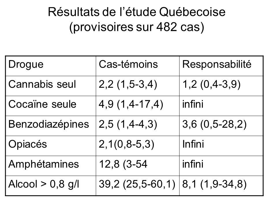 Résultats de l'étude Québecoise (provisoires sur 482 cas)