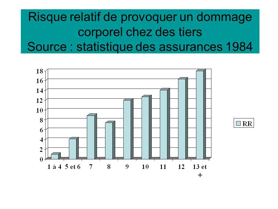 Risque relatif de provoquer un dommage corporel chez des tiers Source : statistique des assurances 1984