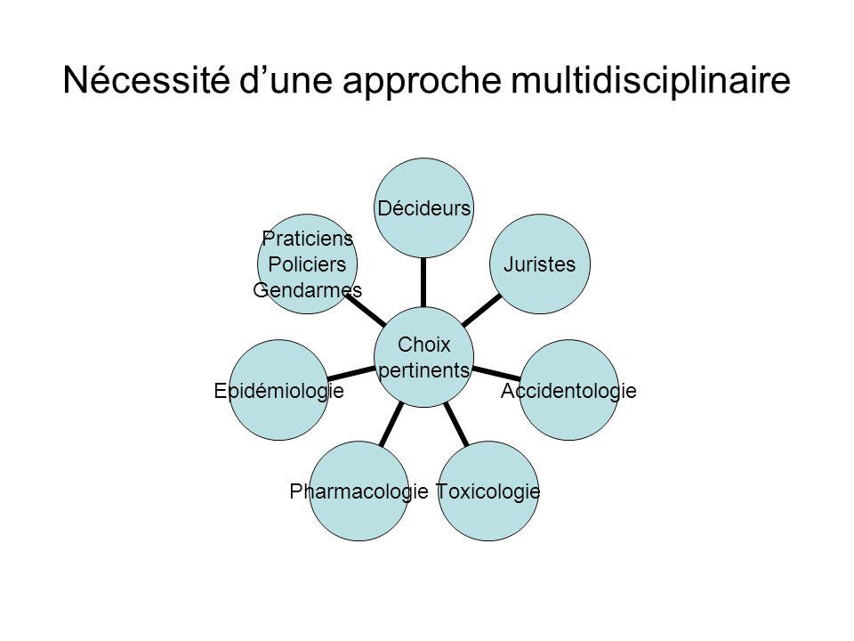 Nécessité d'une approche multidisciplinaire
