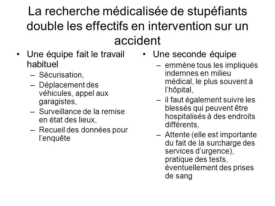 La recherche médicalisée de stupéfiants double les effectifs en intervention sur un accident