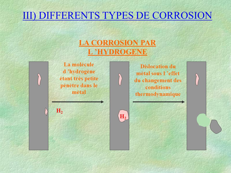 III) DIFFERENTS TYPES DE CORROSION