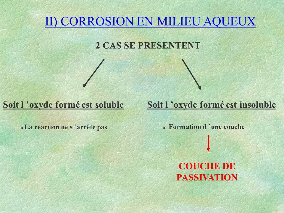 II) CORROSION EN MILIEU AQUEUX