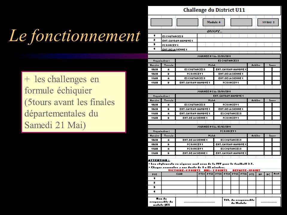 Le fonctionnement + les challenges en formule échiquier