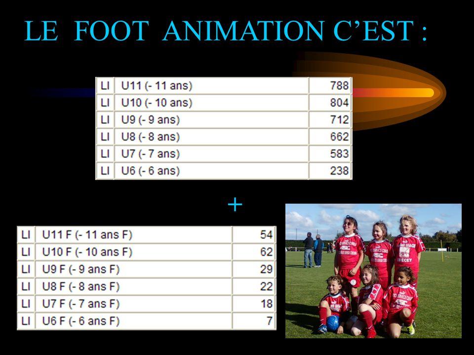 LE FOOT ANIMATION C'EST :