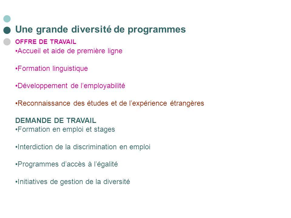 Une grande diversité de programmes