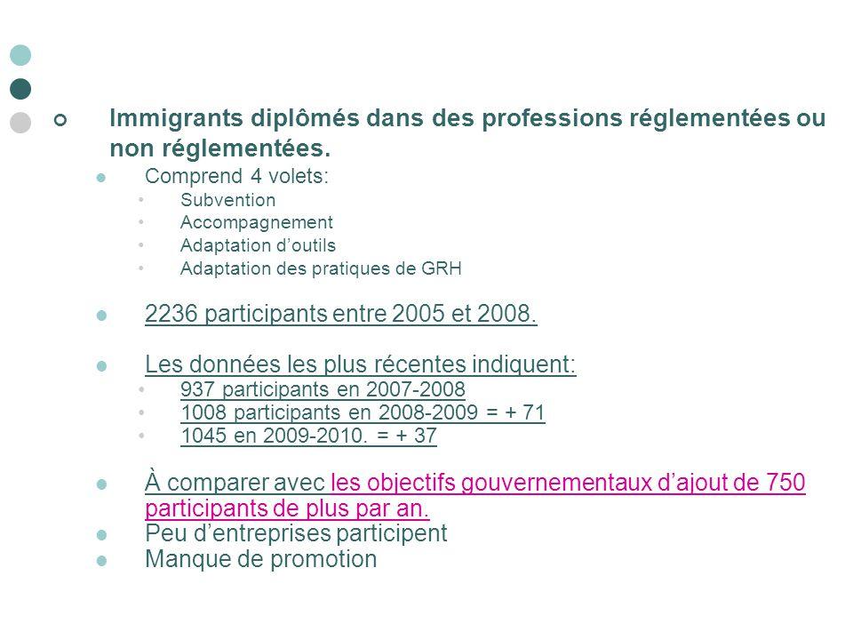 Immigrants diplômés dans des professions réglementées ou non réglementées.
