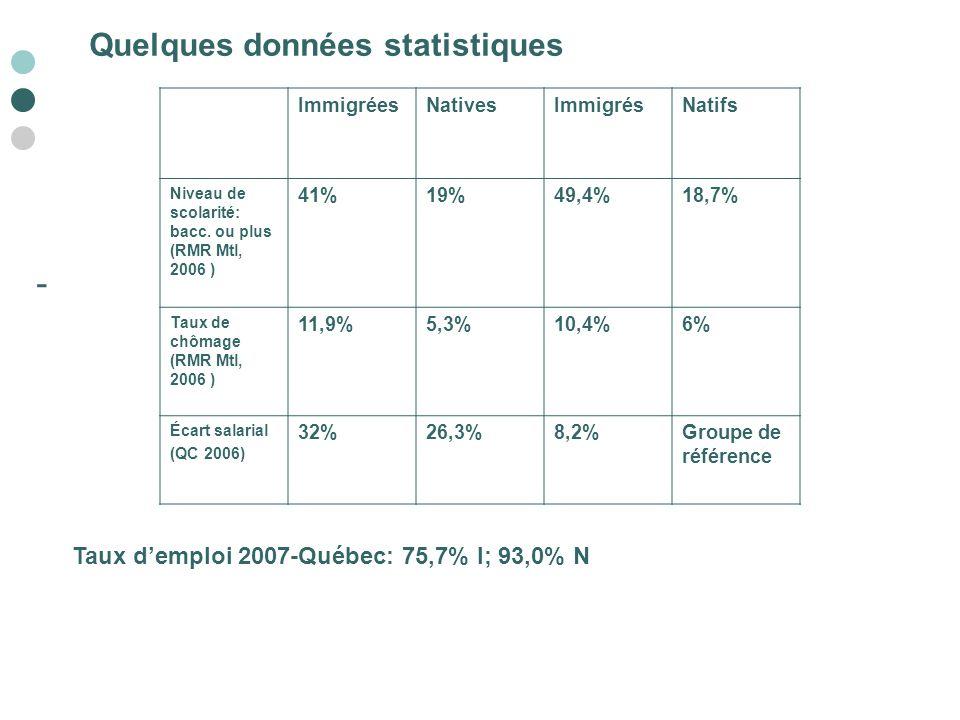 - Quelques données statistiques