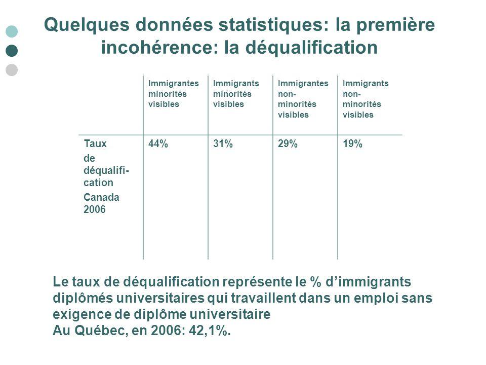 Quelques données statistiques: la première incohérence: la déqualification