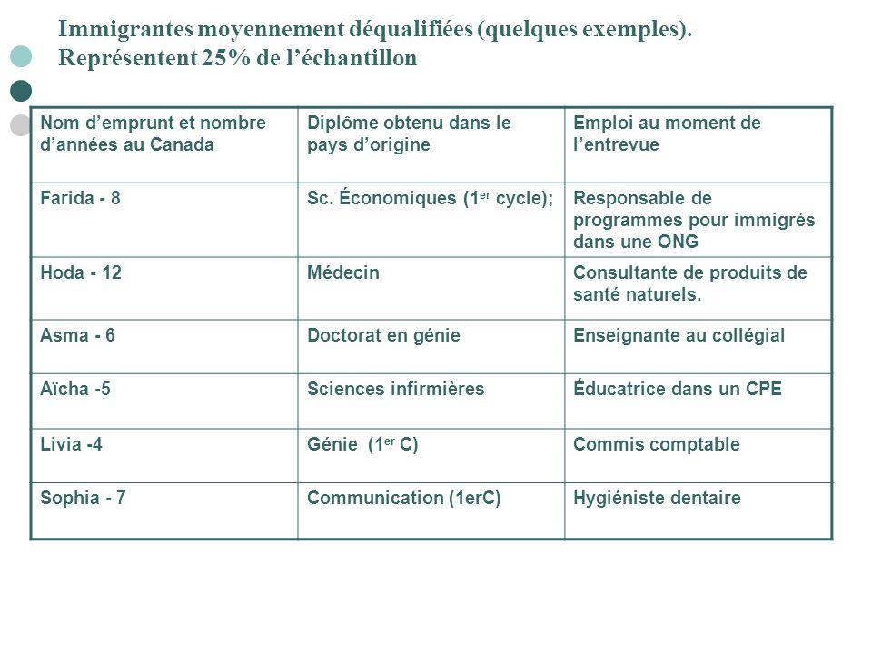 Immigrantes moyennement déqualifiées (quelques exemples)
