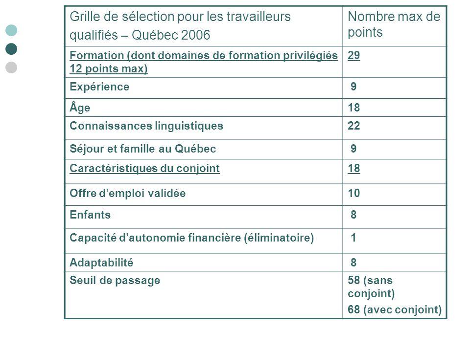 Grille de sélection pour les travailleurs qualifiés – Québec 2006