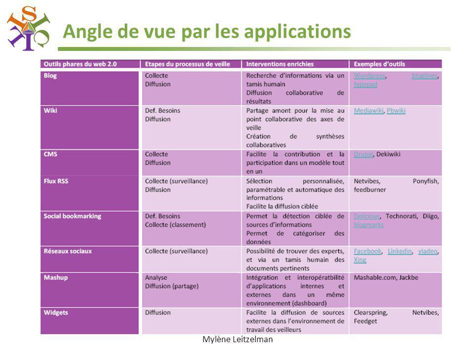 Angle de vue par les applications