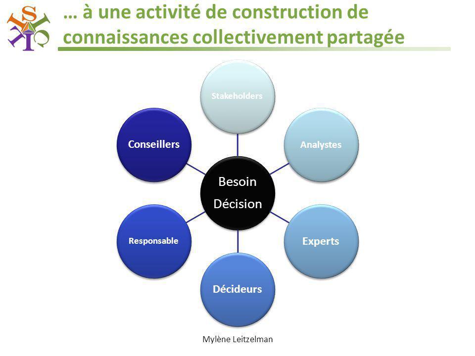 … à une activité de construction de connaissances collectivement partagée