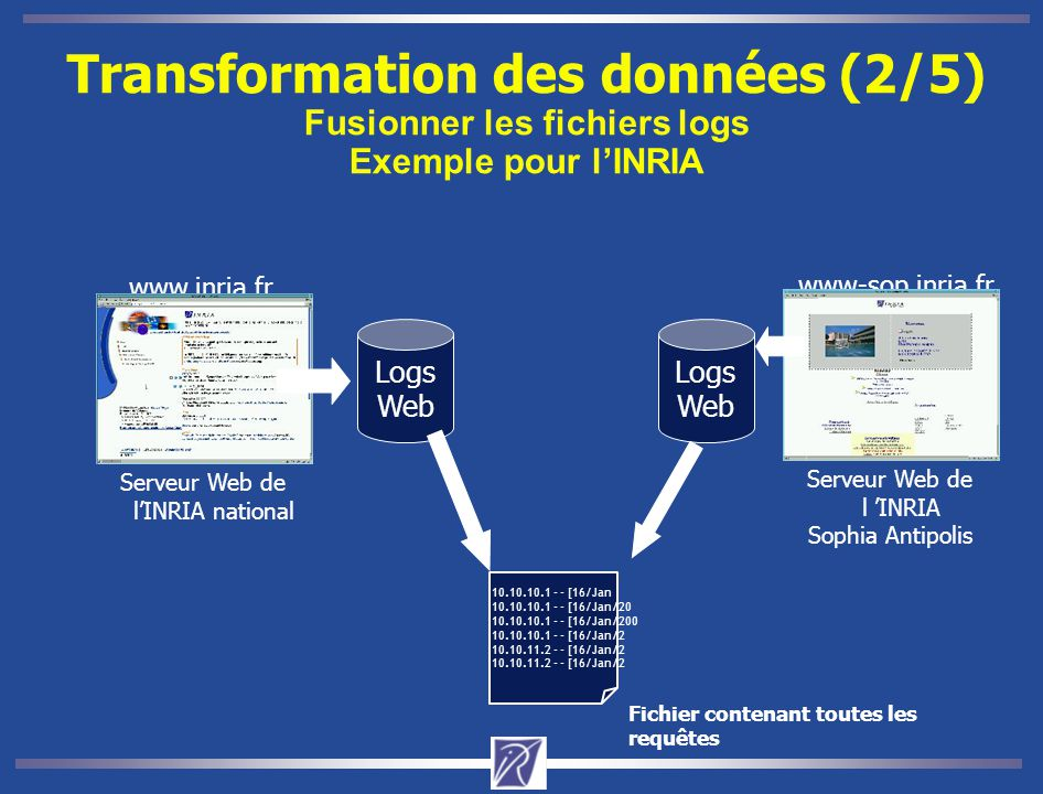 Serveur Web de l'INRIA national