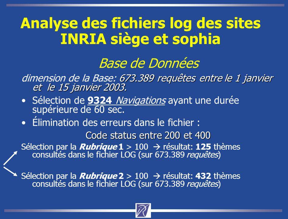 Analyse des fichiers log des sites INRIA siège et sophia