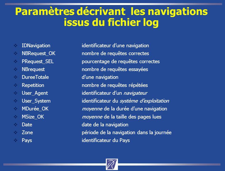 Paramètres décrivant les navigations issus du fichier log