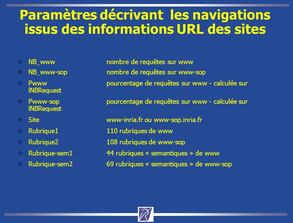 Paramètres décrivant les navigations issus des informations URL des sites