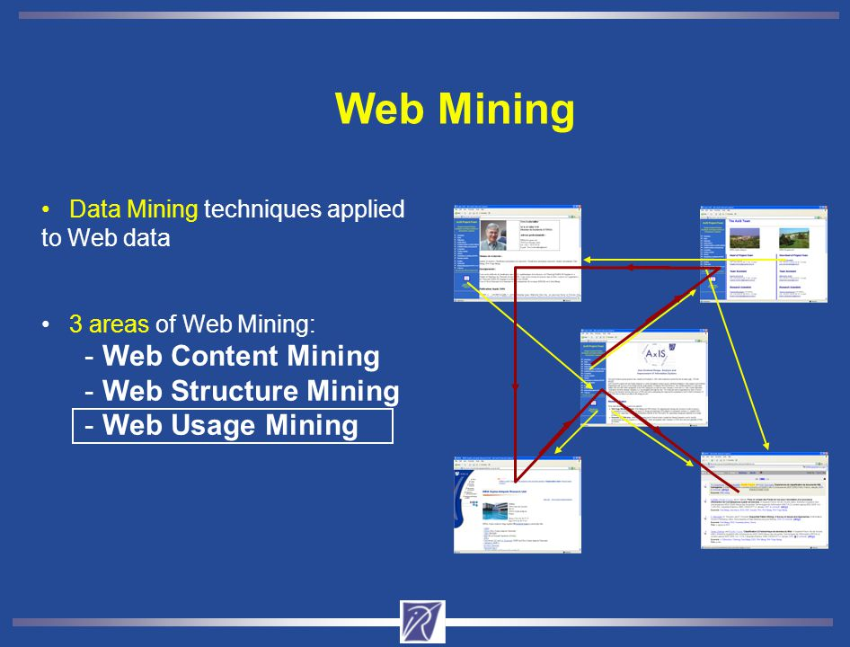 Web Mining Web Content Mining Web Structure Mining Web Usage Mining