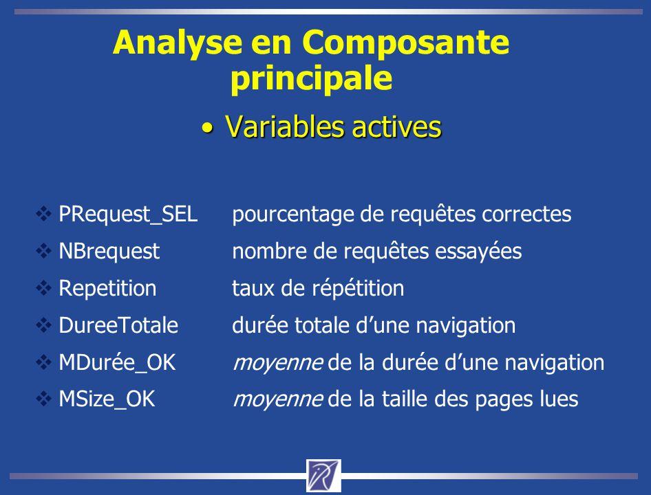 Analyse en Composante principale
