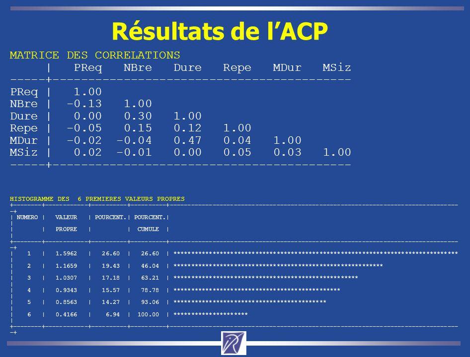 Résultats de l'ACP MATRICE DES CORRELATIONS