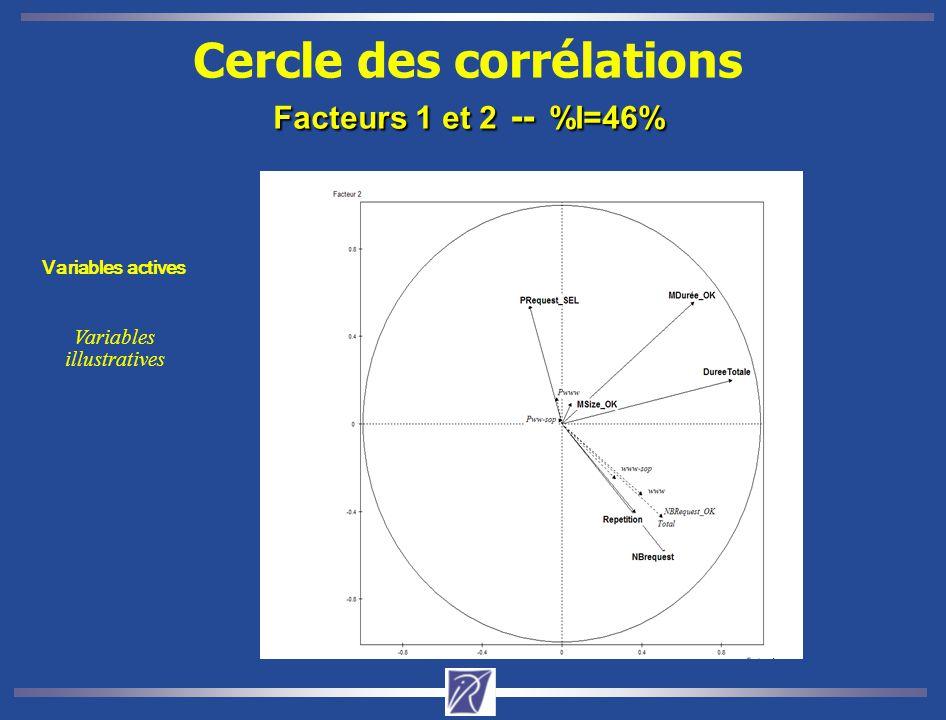 Cercle des corrélations Facteurs 1 et 2 -- %I=46%