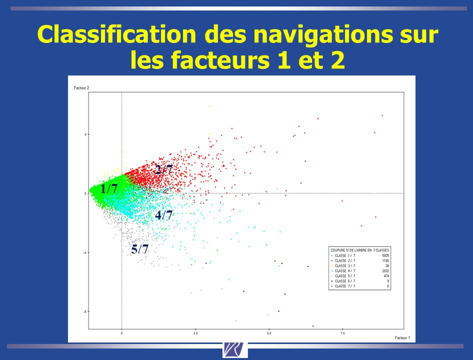 Classification des navigations sur les facteurs 1 et 2