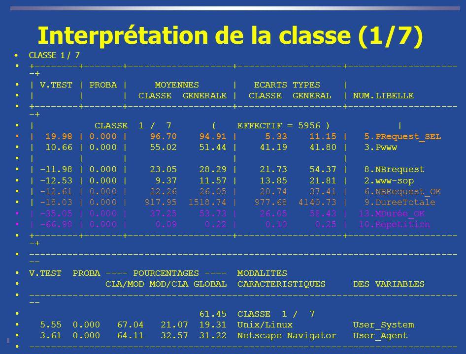 Interprétation de la classe (1/7)