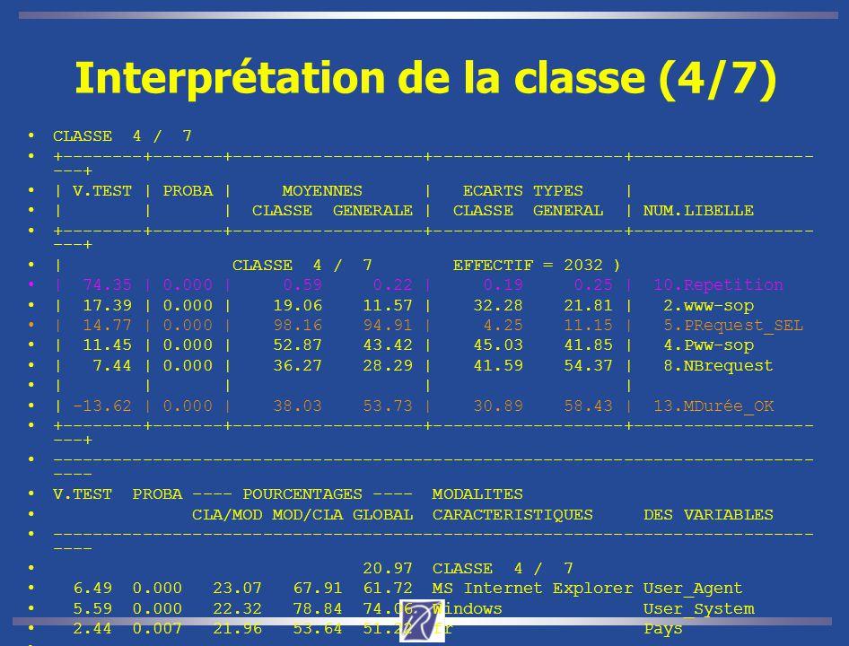 Interprétation de la classe (4/7)