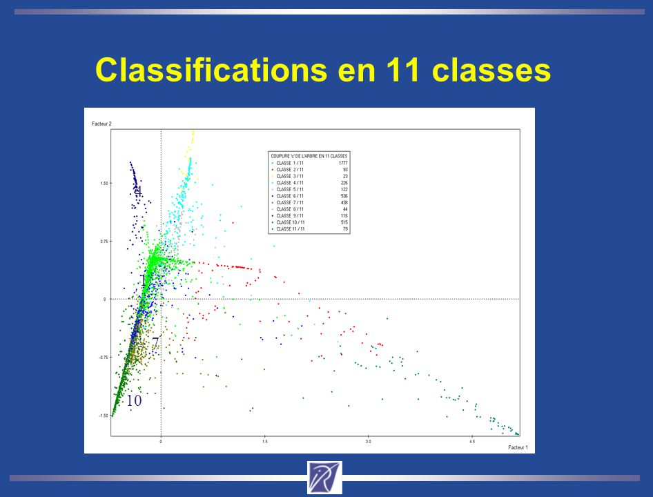 Classifications en 11 classes