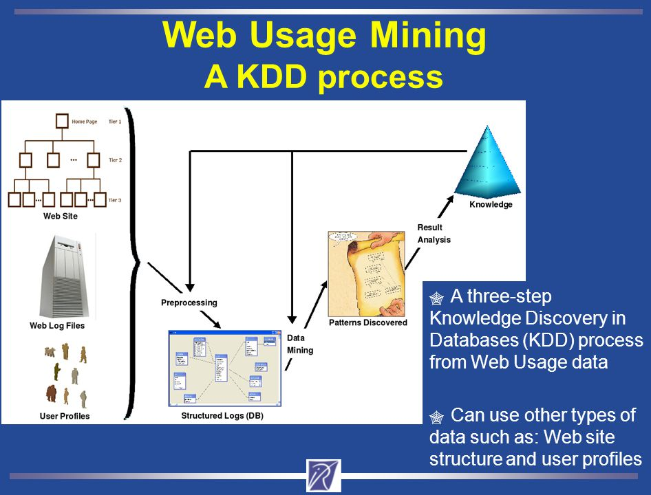 Web Usage Mining A KDD process