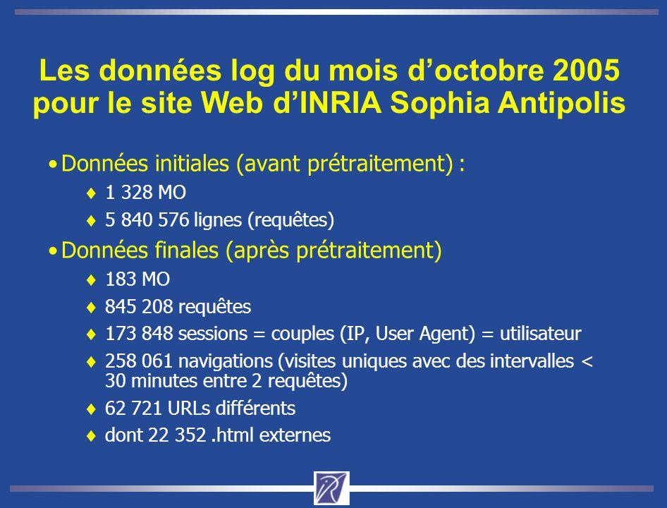 Les données log du mois d'octobre 2005 pour le site Web d'INRIA Sophia Antipolis