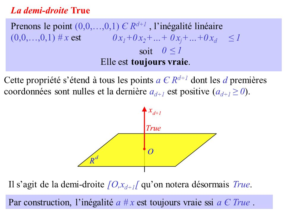 La demi-droite True Prenons le point (0,0,…,0,1) Є Rd+1 , l'inégalité linéaire (0,0,…,0,1) # x est.