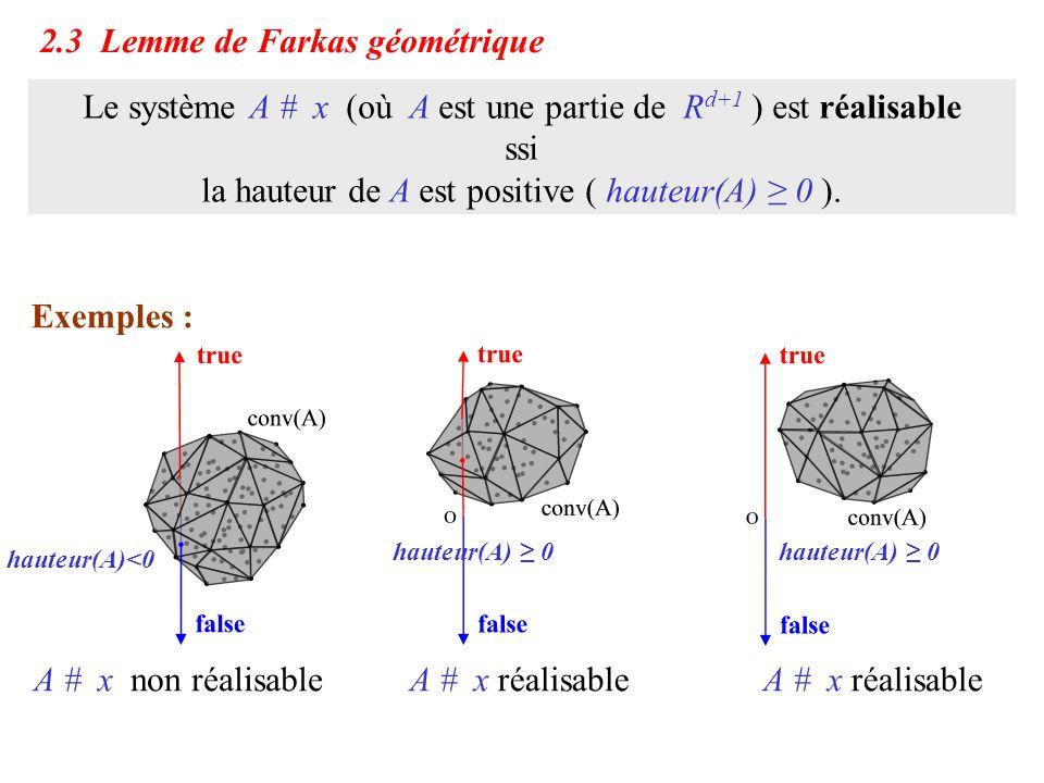 2.3 Lemme de Farkas géométrique