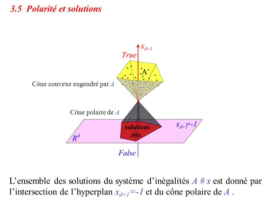 3.5 Polarité et solutions Cône convexe engendré par A. Cône polaire de A.
