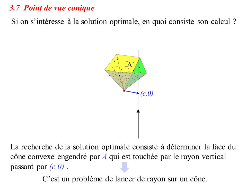 3.7 Point de vue conique Si on s'intéresse à la solution optimale, en quoi consiste son calcul