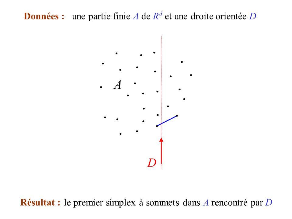 Données : une partie finie A de Rd et une droite orientée D.