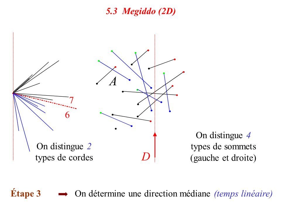 On distingue 4 types de sommets (gauche et droite)