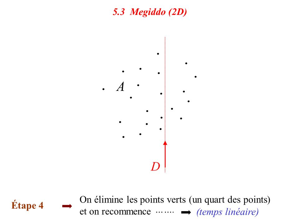 5.3 Megiddo (2D) On élimine les points verts (un quart des points) et on recommence. Étape 4. …….