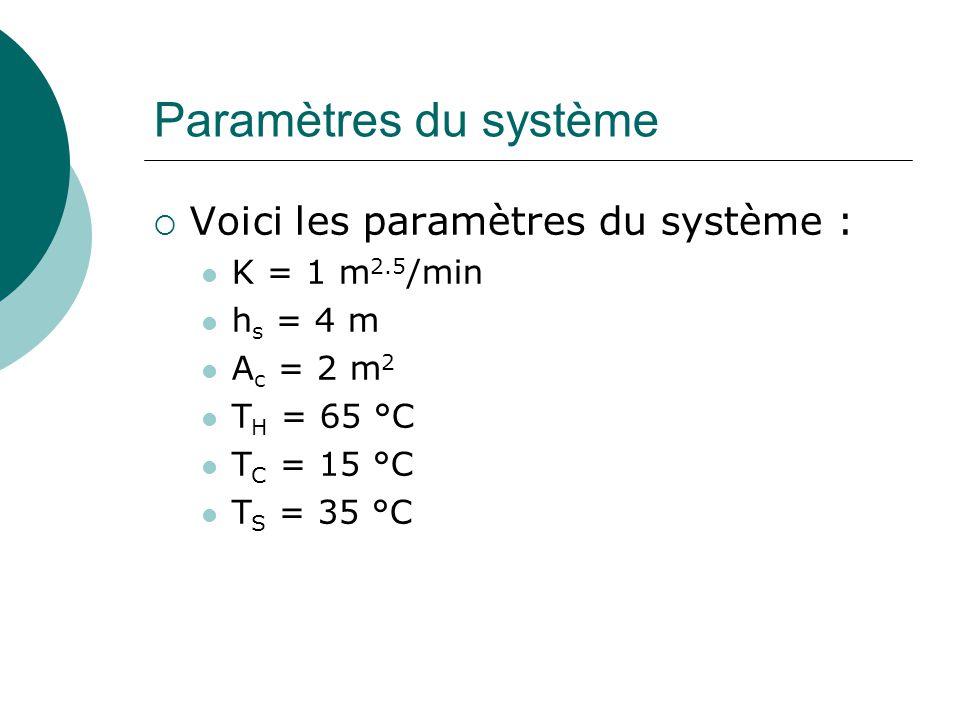 Paramètres du système Voici les paramètres du système : K = 1 m2.5/min