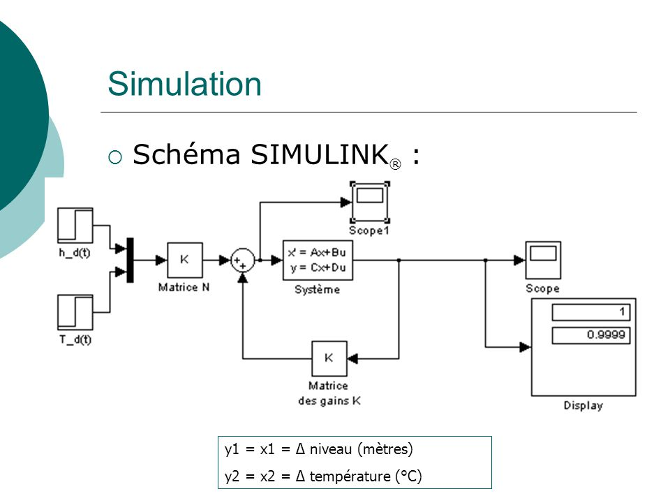 Simulation Schéma SIMULINK® : y1 = x1 = Δ niveau (mètres)