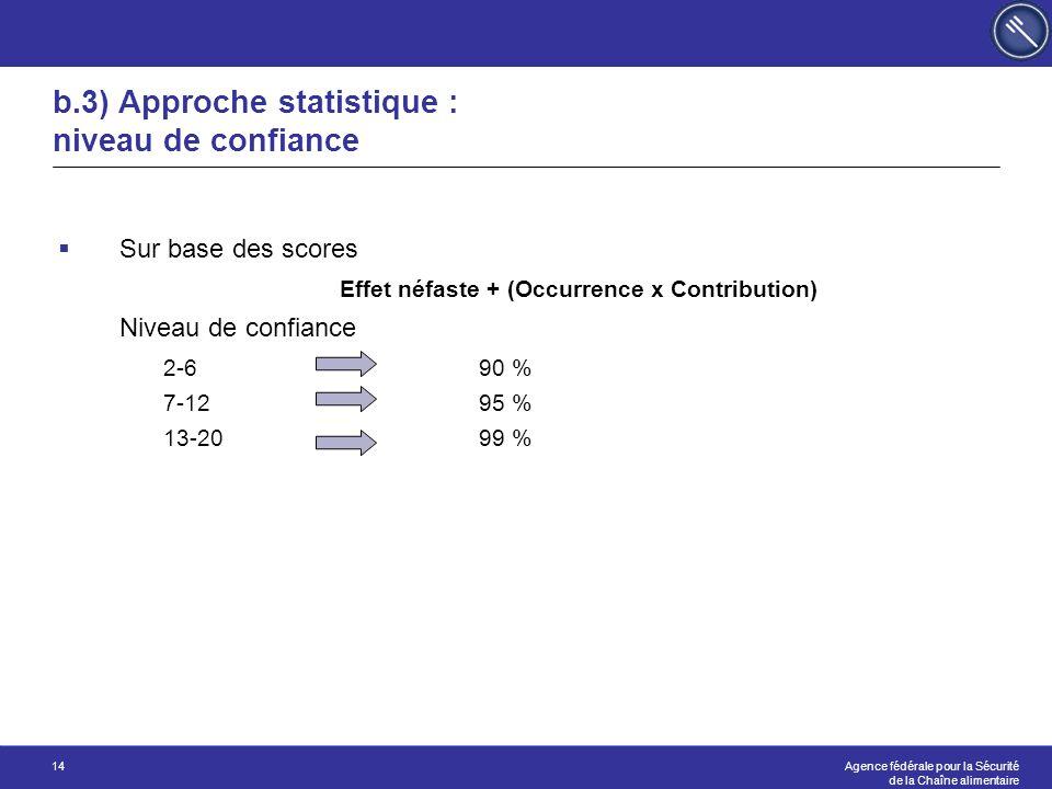b.3) Approche statistique : niveau de confiance