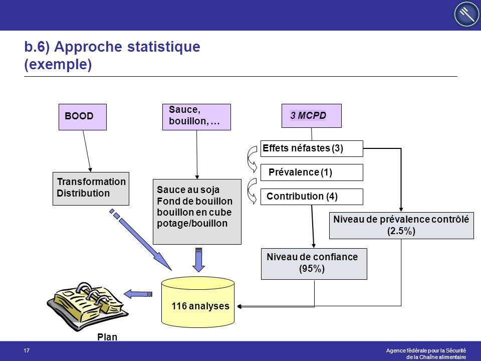 b.6) Approche statistique (exemple)